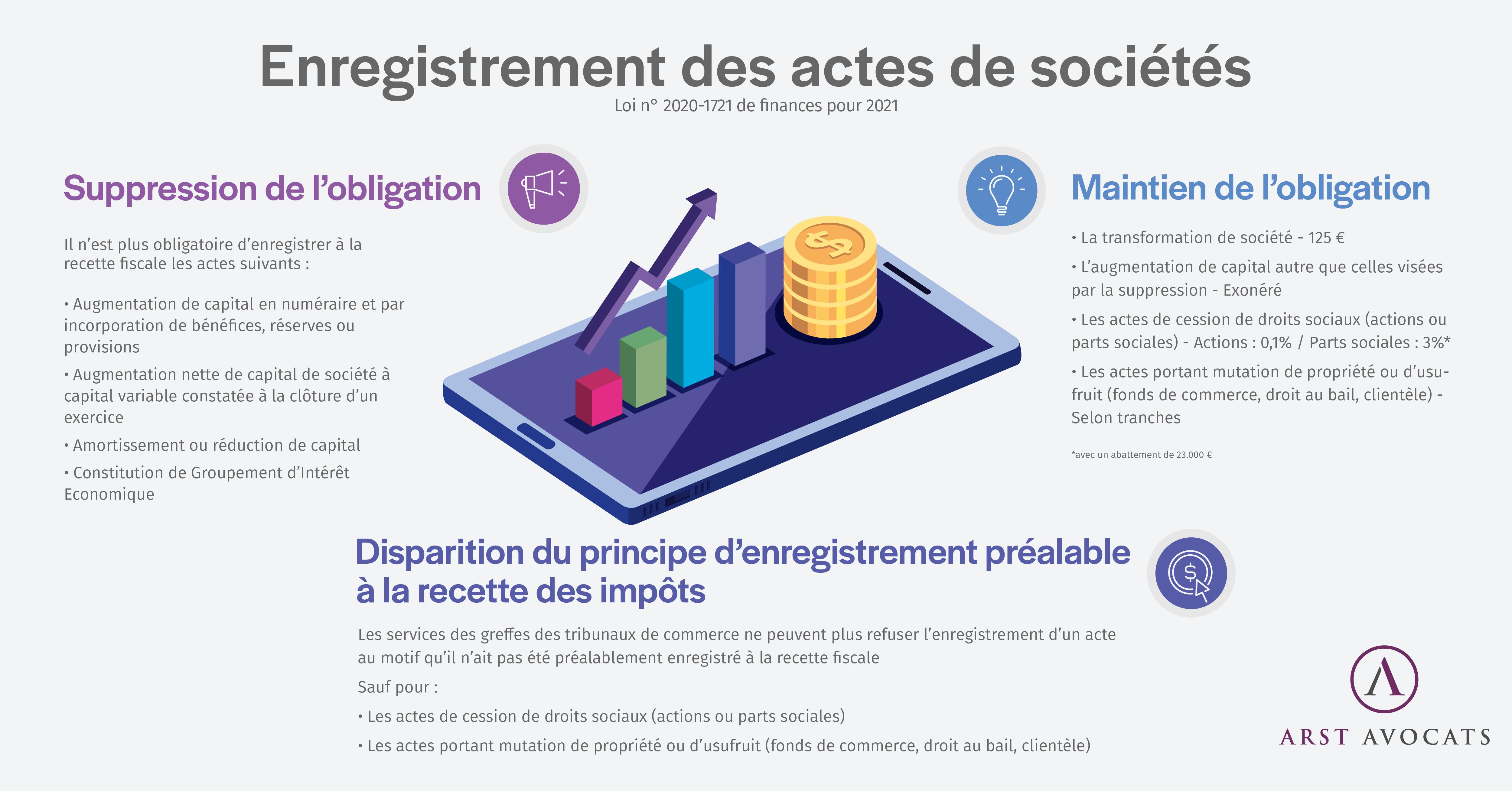 Infographie - Enregistrement des actes de sociétés - Loi n° 2020-1721 de finances pour 2021